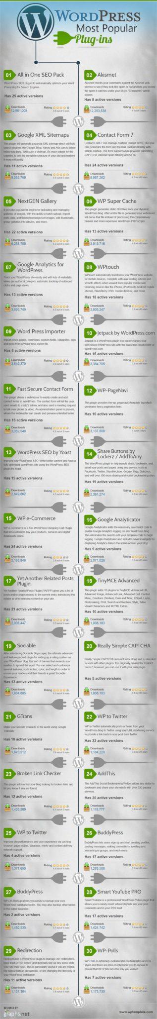 most-popular-plugins-for-wordpress-info